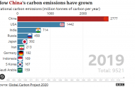 Climate change: Should green campaigners put more pressure on China to slash emissions?